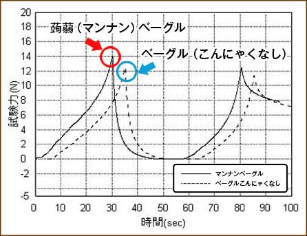 弾力測定テストグラフ